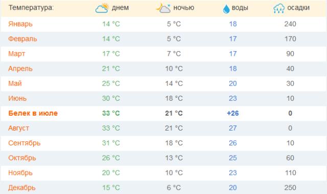 Погода в Белеке