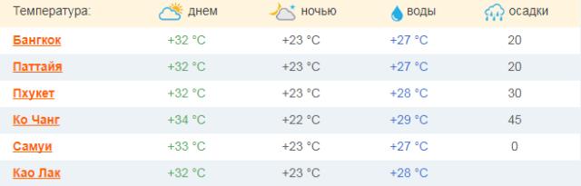 Таиланд погода февраль