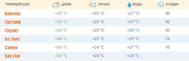 Таиланд погода март