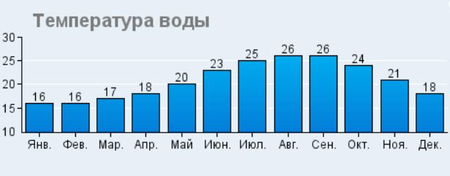 Температура воды в Протарасе по месяцам