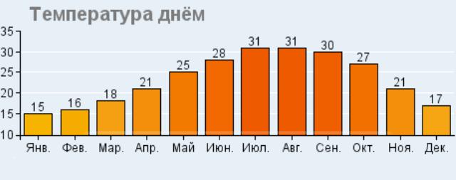 Температура воздуха в Протарасе днем
