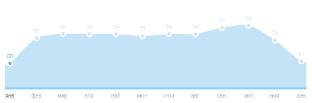 Влажность воздуха в Паттайе