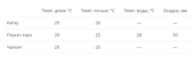 Погода на Пхукете в декабре
