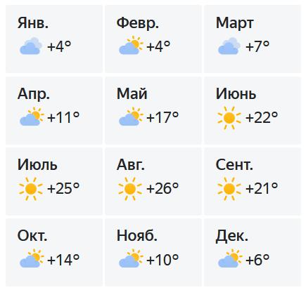 Температура воздуха в Ялте по месяцам