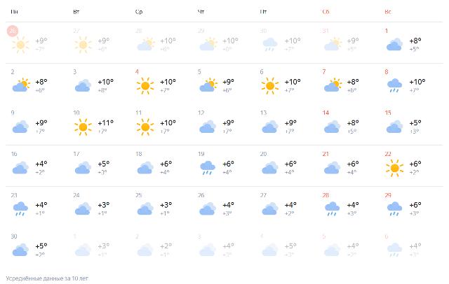 Среднестатистическая погода в ноябре в Крыму