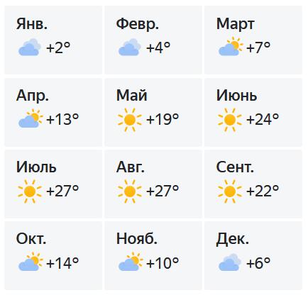 Прогноз погоды в Новофедоровкепо месяцам
