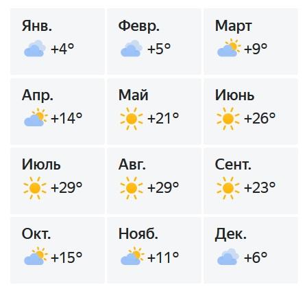 Прогноз погоды в Евпатории