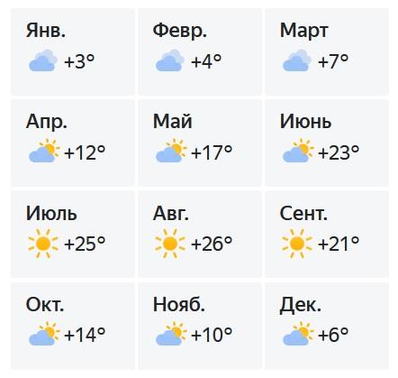 Малореченское погода