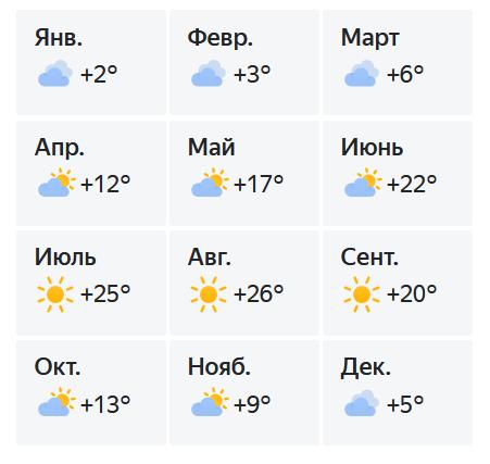 Температура воздуха в Алуште по месяцам.