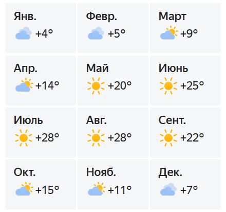 Температура воздуха в Феодосии по месяцам.