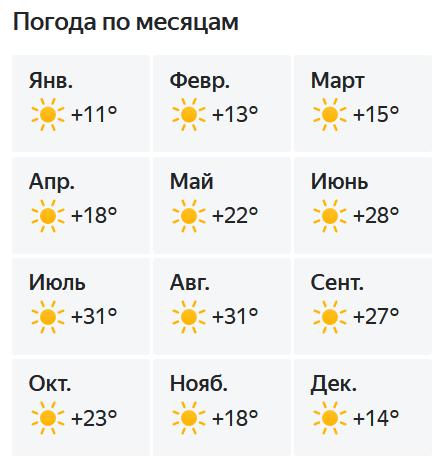 Погода в Феххие по месяцам