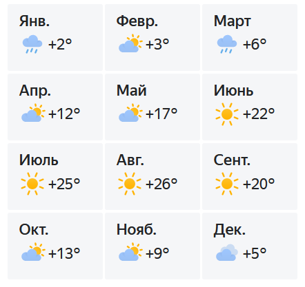 Температура воздуха в Утёсе по месяцам