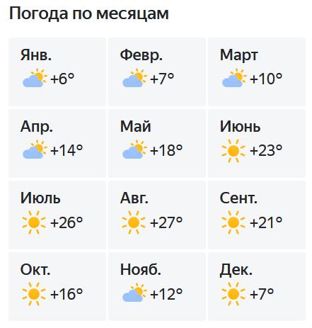 Температура воздуха в Черногории по месяцам